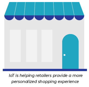 IoT Personal Retail Experience