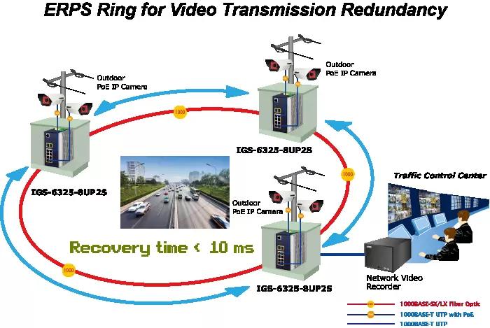ERPS Redundant Ring