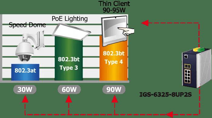 IGS-6325-8UP2S 802.3bt PoE++ Switch