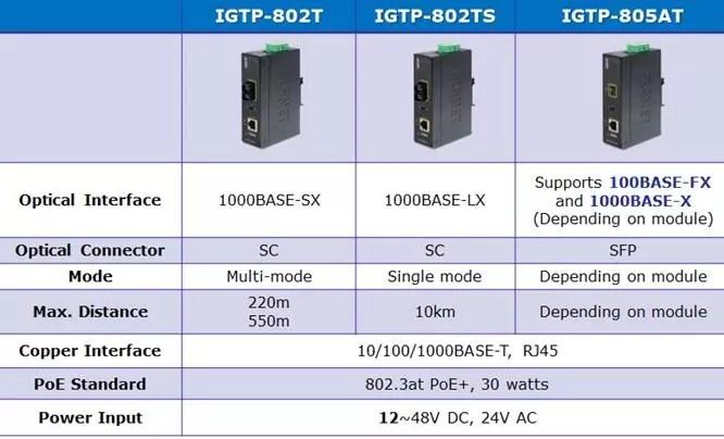 IGTP-80x Series Comparison Chart