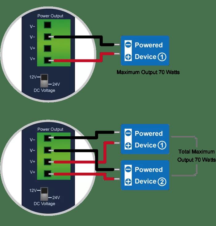 IPOE-173S Dual Power Output