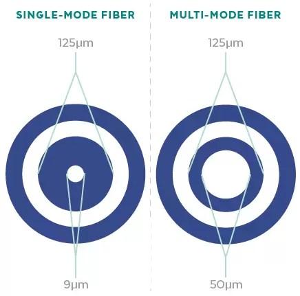 Single-mode vs Multi-mode Fiber