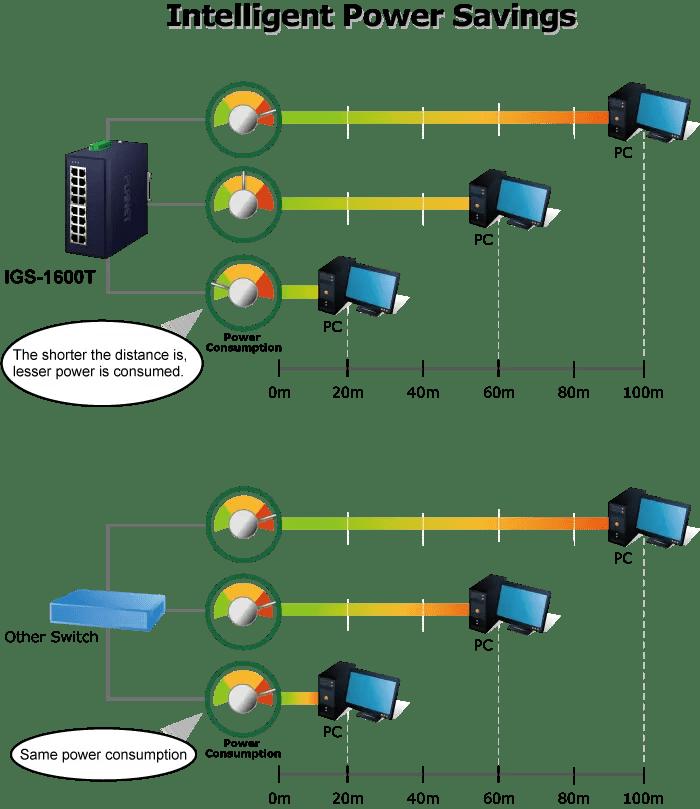 IGS-1600T Intelligent Power Savings