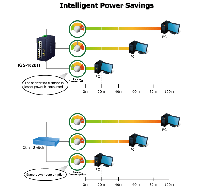 IGS-1820TF Intelligent Power Savings