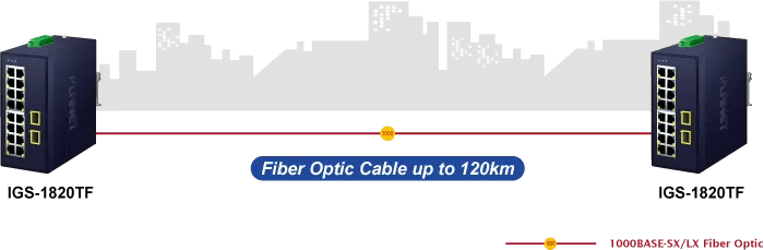 IGS-1820TF Long Distance Fiber Uplink