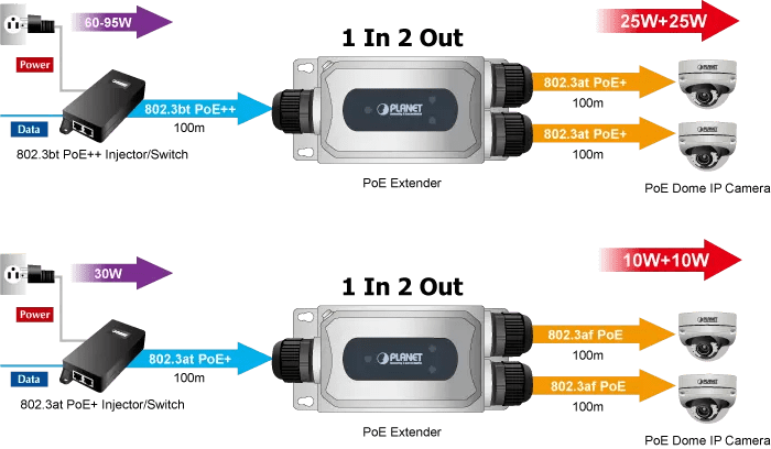 IPOE-E302 Application Diagram