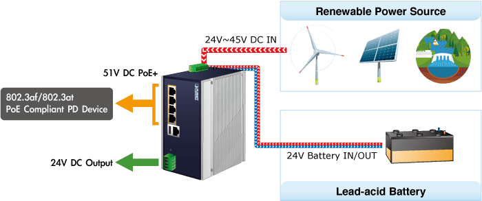 BSP-360 Zero-Carbon Power Supply