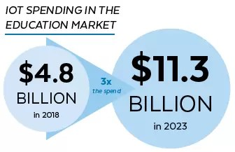 IoT Spending in the Education Market