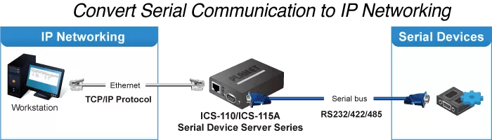 Convert Serial Communication to IP Networking