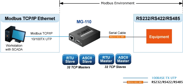 Modbus Gateway Application Diagram