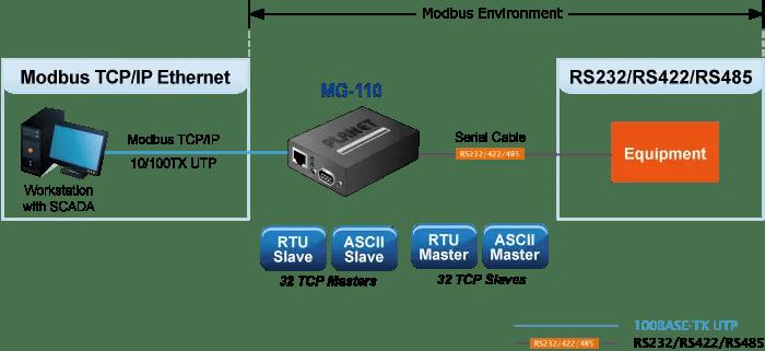 Modbus Gateway Application Diagram