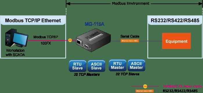 MG-115A Modbus Gateway Application Diagram