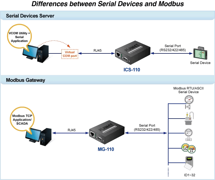 Difference between Serial Devices and Modbus