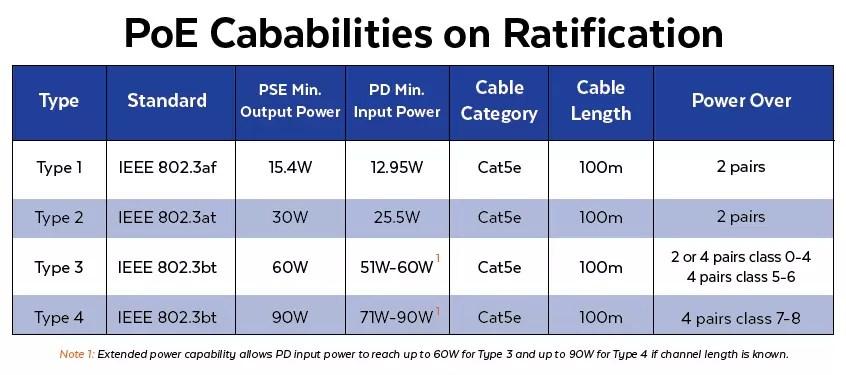 PoE Capabilities on Ratification