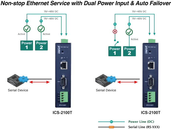ICS-2100T Dual Power Input