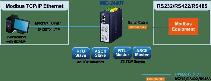 IMG-2400T Industrial Modbus Gateway