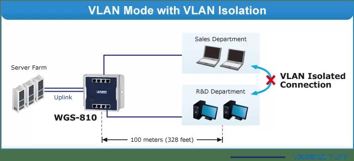 WGS-810 VLAN Mode