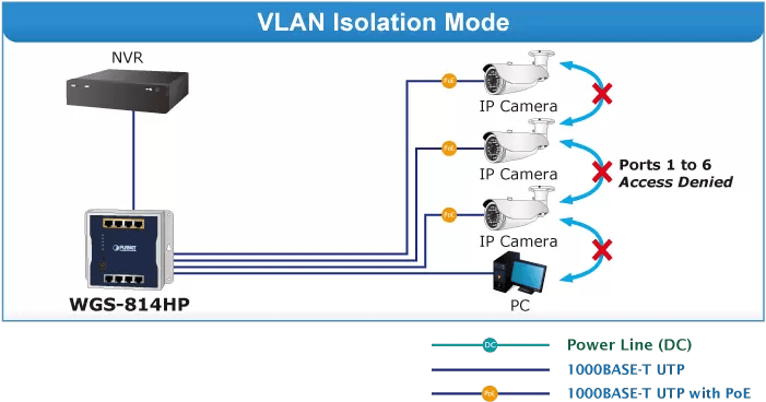 WGS-814HP VLAN Mode