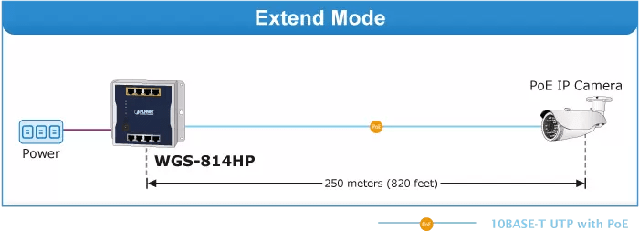 WGS-814HP Extend Mode