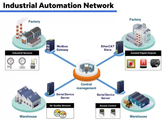 Industrial Automation Network Application