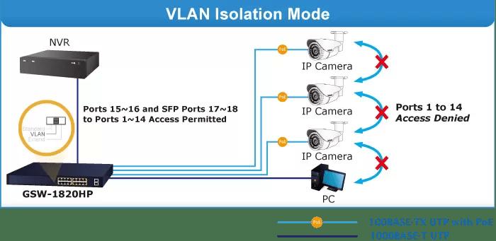 VLAN Isolation Mode