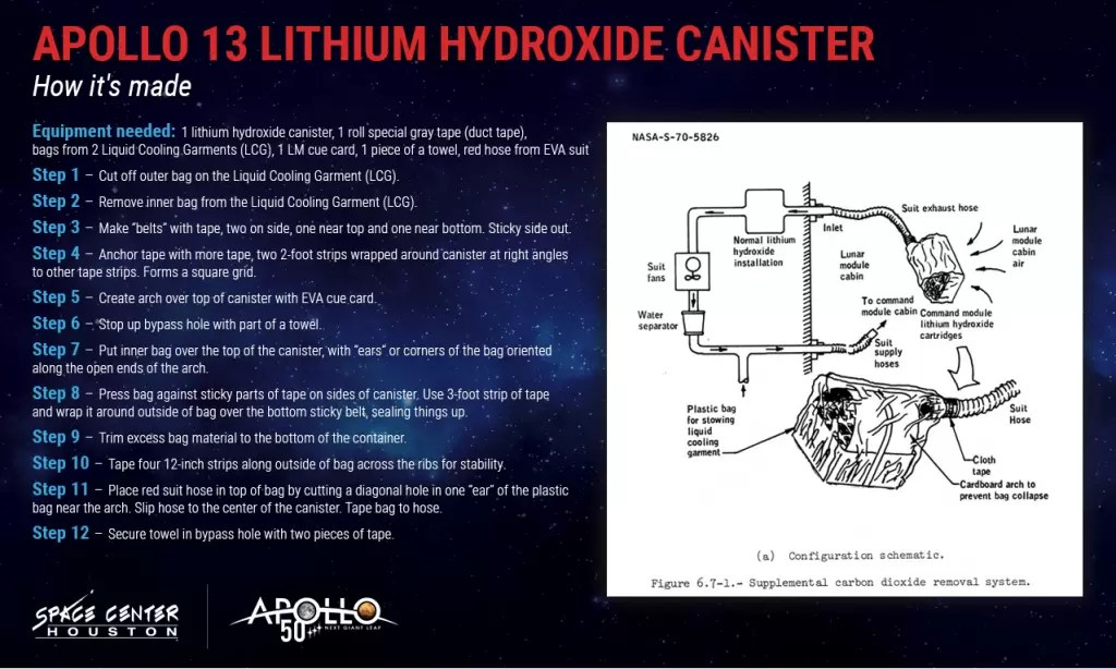 Apollo 13 Lithium Hydroxide Canister