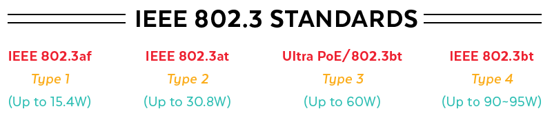 IEEE 802.3 Standard Types