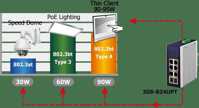 PoE Watt Solution