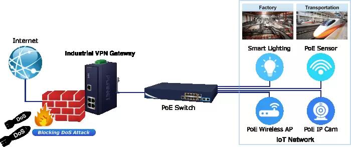 IVR-100 Firewall