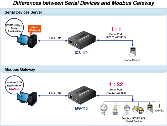 Serial Device vs. Modbus Gateway