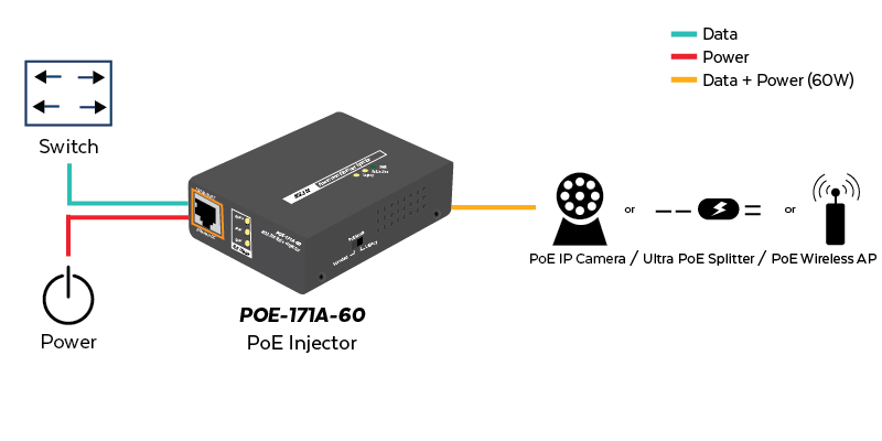 POE-171A-60 Application Diagram