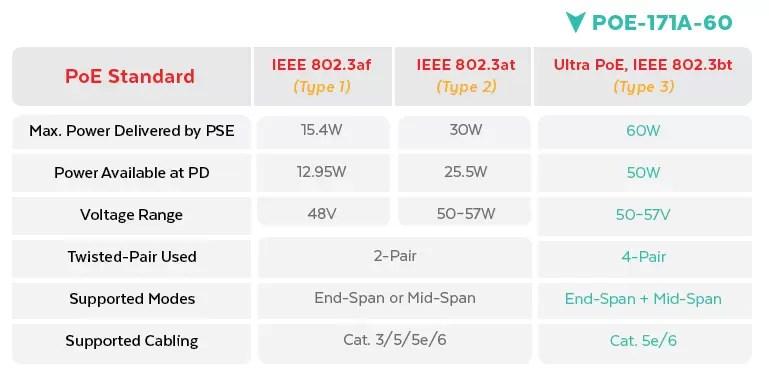 POE-171A-60 PoE Standards