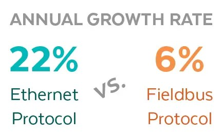 Annual Protocol Growth Rate