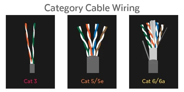 Ethernet Cable Comprehensive Buyer S Guide To Ethernet Cables