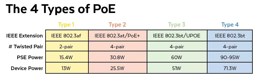 The 4 Types of PoE