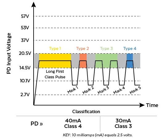 PD Classification