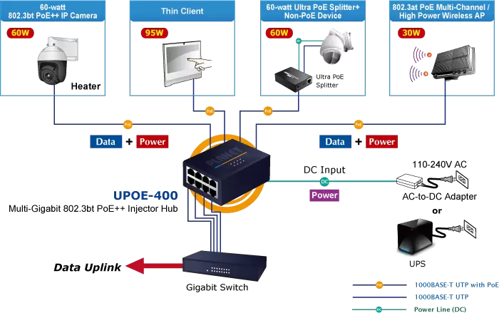 UPOE-400 Application Diagram