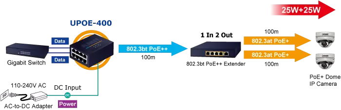 UPOE-400 802.3bt PoE++ High Power Extension