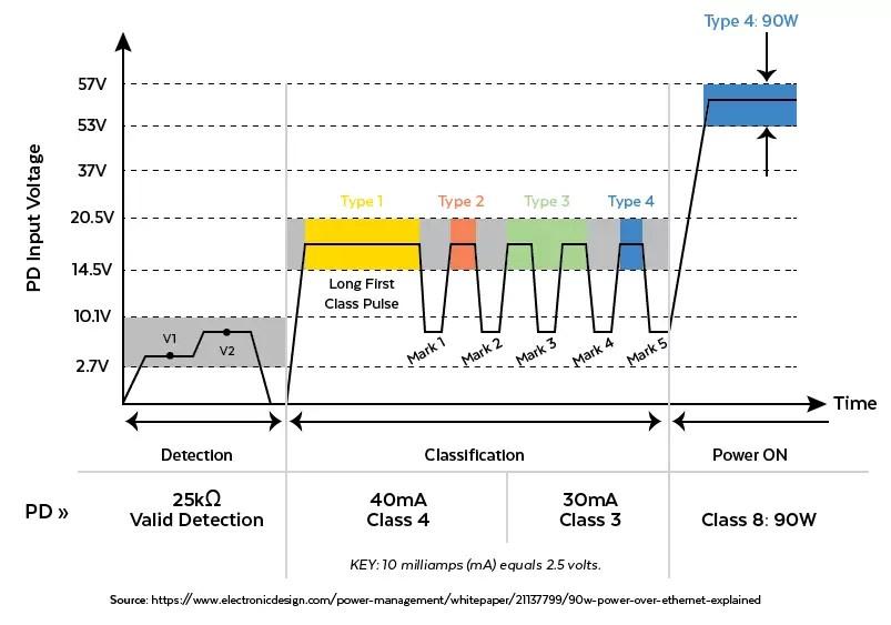 PoE Device Communication