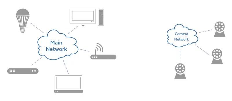 Separate IP Camera Network