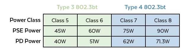 Type 3 & Type 4 PoE Class