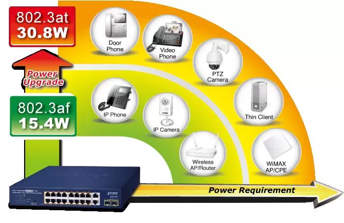 GSD-2022P PoE Power