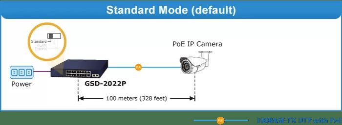 GSD-2022P Standard Mode