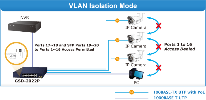GSD-2022P VLAN Mode