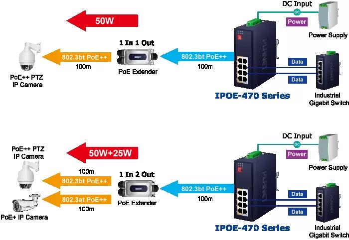 IPOE-470 Series Application Diagram