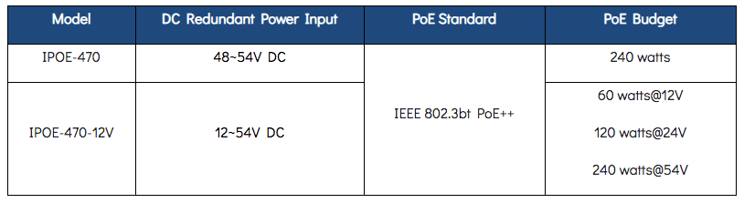 IPOE-470 Series Chart