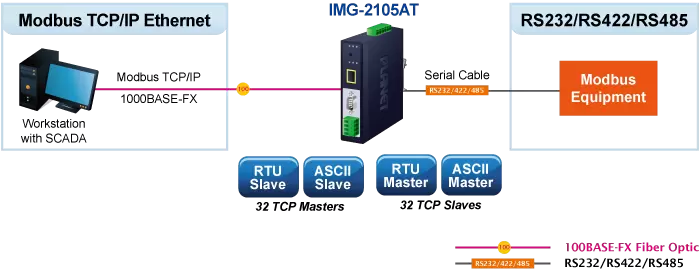 IMG-210xT Application Diagram