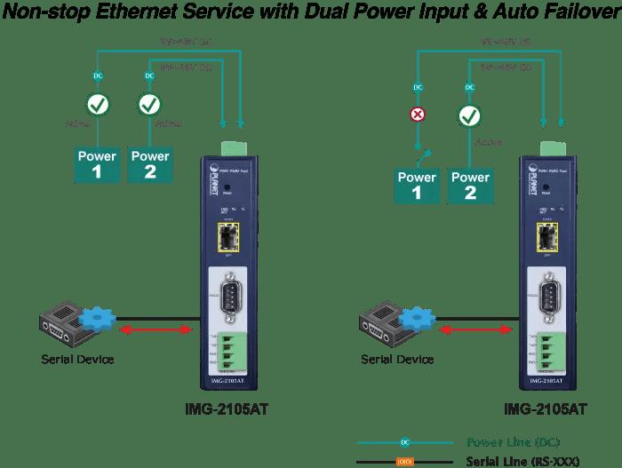 Dual Power Input