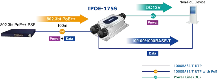 IPOE-175S Application