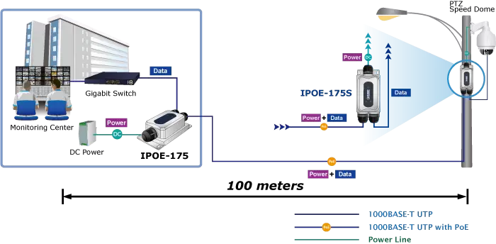 IPOE-175S Application DIagram